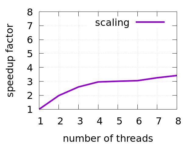 Performance analysis of multithreaded applications. | Easyperf