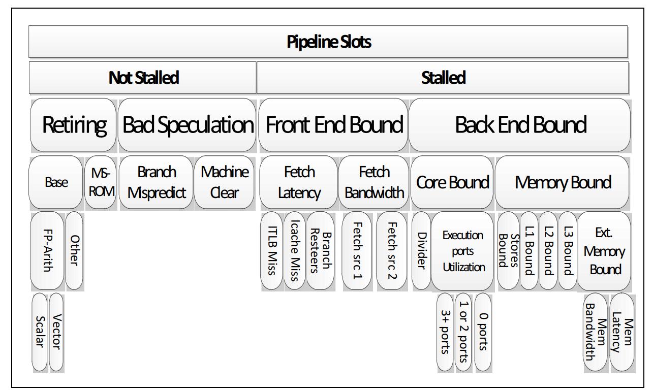 Top-Down performance analysis methodology. | Easyperf