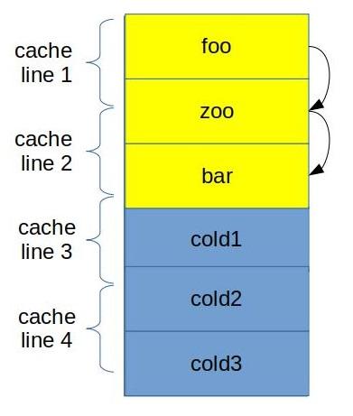 Machine code layout optimizations    Easyperf